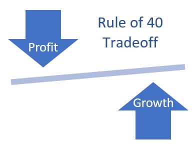 Rule Of 40 Tradeoff E1624875265227